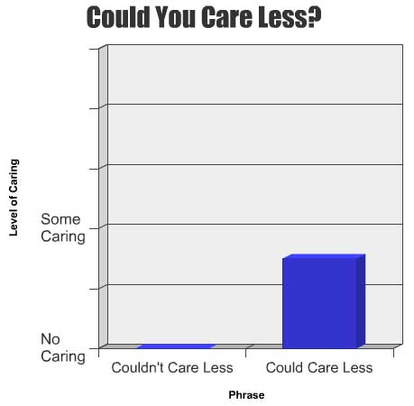 the dreaded i could care less turns 50 save the semicolon